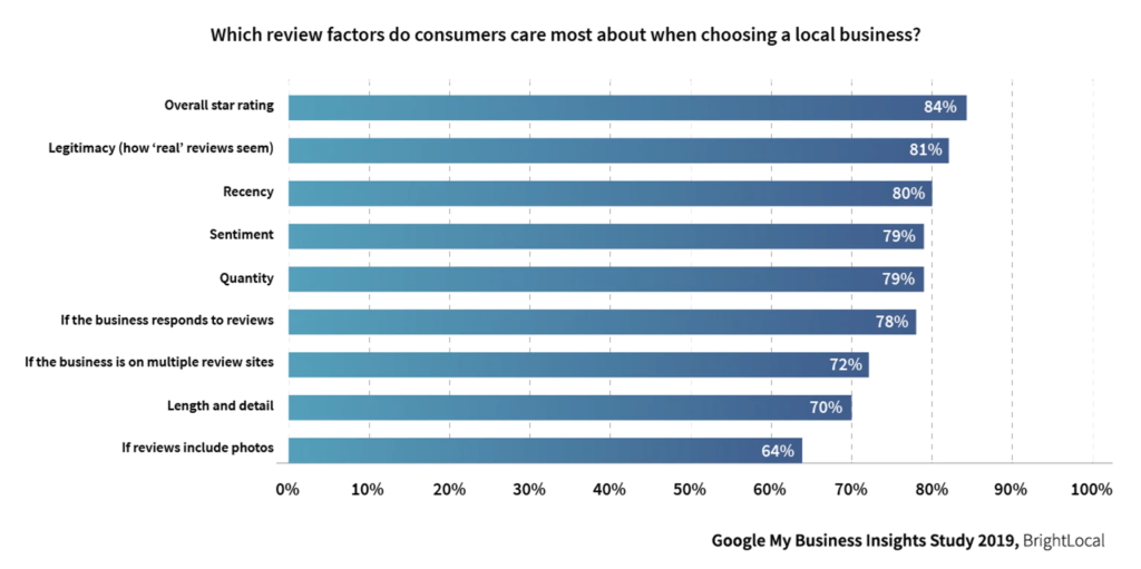 """bar chart depicting the results in a Birghtlocal survey. The headline reads, """"Which review factors do consumers care about most when choosing a local business?"""" Overall star rating was the top response."""